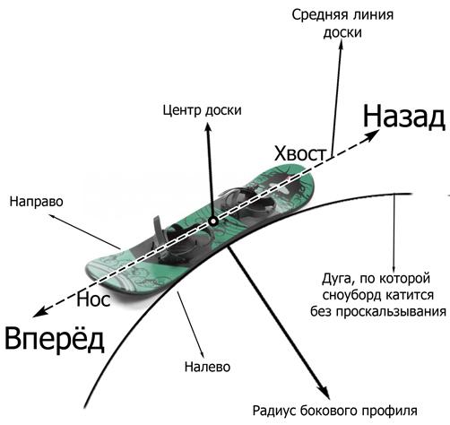 прокат сноуборда кант: